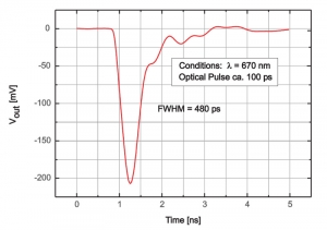 TDA 200 - Typical pulse profile