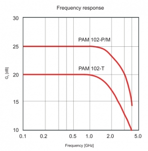 PAM 102 - Frequency response