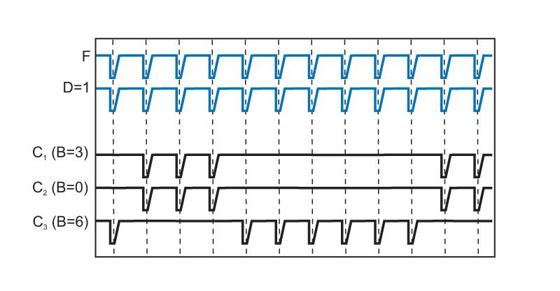 PDL 828 - burst patterns