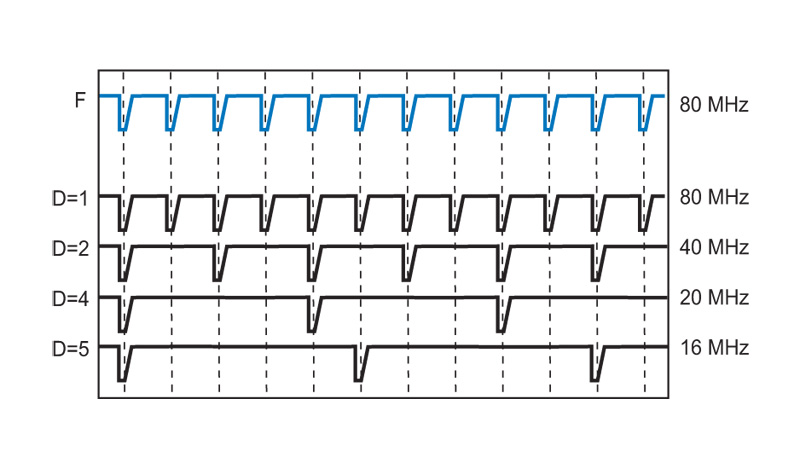 PDL 828 - repetition rates derived from base oscillator by division