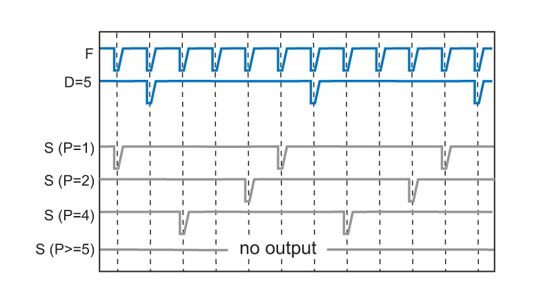 PDL 828 - synch signal