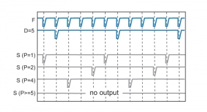 PDL 828 - the synch signal can be shifted relative to the laser pulse | PDL 828